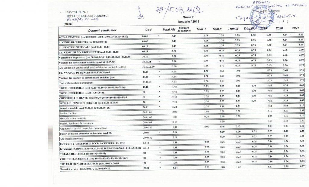 buget initial 2018_venituri 001